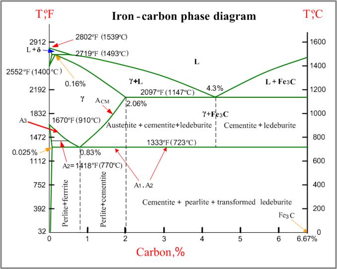 iron-carbon_phase_diagram